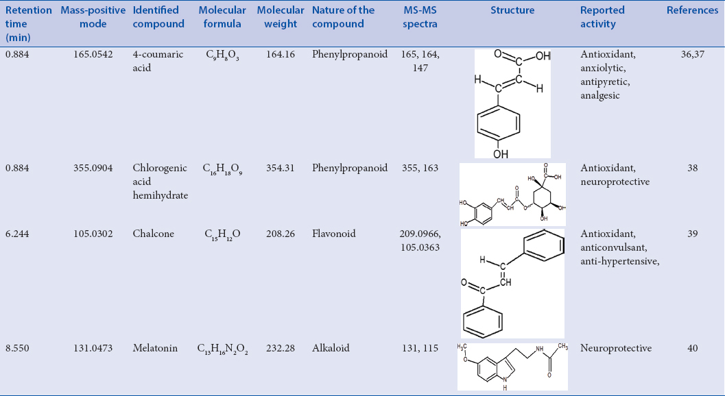 Table 3: Compounds identified in ethanolic flower extract of <i>Nyctanthes arbor-tristis</i> (L.) using ultra-performance liquid chromatography-quadrupole-time-of-flight mass spectrometry