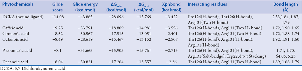 Table 1: Molecular interaction of top five lead phytoconstituents with N-methyl-D-aspartate receptor