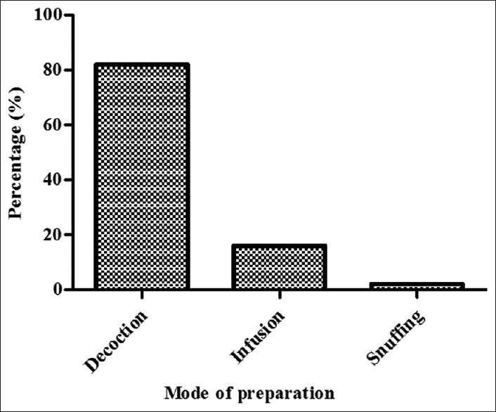Figure 3: Mode of preparation of remedies used in the treatment of ailments common among the residents of Seymour area in the Eastern Cape Province, South Africa