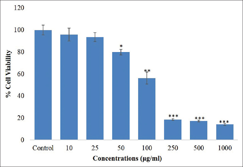 Figure 1: Cytotoxicity assessment by 3-(4,5-dimethylthiazol-2-yl)-2,5-diphenyl tetrazolium bromide assay in human hepatocellular carcinoma cell line following the exposure of various concentrations (10&#8211;1000 &#956;g/ml) of <i>Fenugreek</i> seed oil for 24 h. Values are mean &#177; standard error of three independent experiments. &#42;<i>P</i> &#60; 0.05, &#42;&#42;<i>P</i> &#60; 0.01 and &#42;&#42;&#42;<i>P</i> &#60; 0.05 versus control group