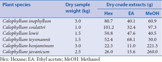 Table 1: Weights of the crude extracts obtained from <i>Calophyllum</i> spp.