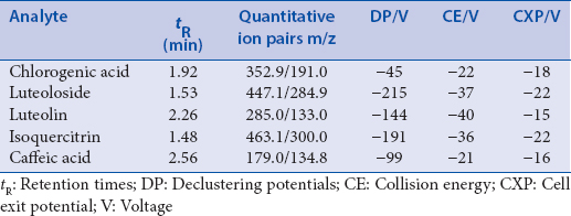 Table 1: Retention times, quantitative ion pairs, declustering potentials, collision energy, and cell exit potential