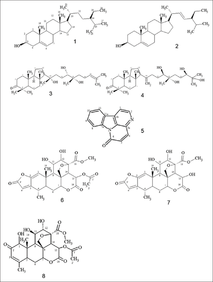 Figure 1: Molecules identified from fractions of the extract EB1151, which was obtained from the aerial organs of <i>Picrolemma sprucei</i> (Simaroubaceae). (1) Sitosterol, (2) stigmasterol, (3) (14S, 17S, 20S)-14,17,20-trihydroxy-24-malabaricen-3-one, (4) (17R, 20R, 24R)-17,20,24,25-tetrahydroxy-14 (18)-malabaricen-3-one, (5) cathin-6-one, (6) sergeolide, (7) 15-deacetylsergeolide and (8) isobruceine B