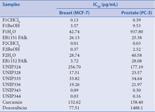 Table 2: Results obtained from cytotoxic assay made with breast (MCF-7) and prostate (PC-3) human cancer cell lines after treatments with partition phases FCHCl<sub>3</sub>, FBuOH, FH<sub>2</sub>O, FAlk, and for purified fractions from FCHCl<sub>3</sub>, named UNIP324, UNIP328, UNIP335, UNIP336, UNIP 343, and UNIP344, expressed as IC<sub>50</sub>, in &#956;g/mL and reference drugs curcumin, a natural product, and doxorubicin, expressed as IC<sub>50</sub>, in &#956;g/mL