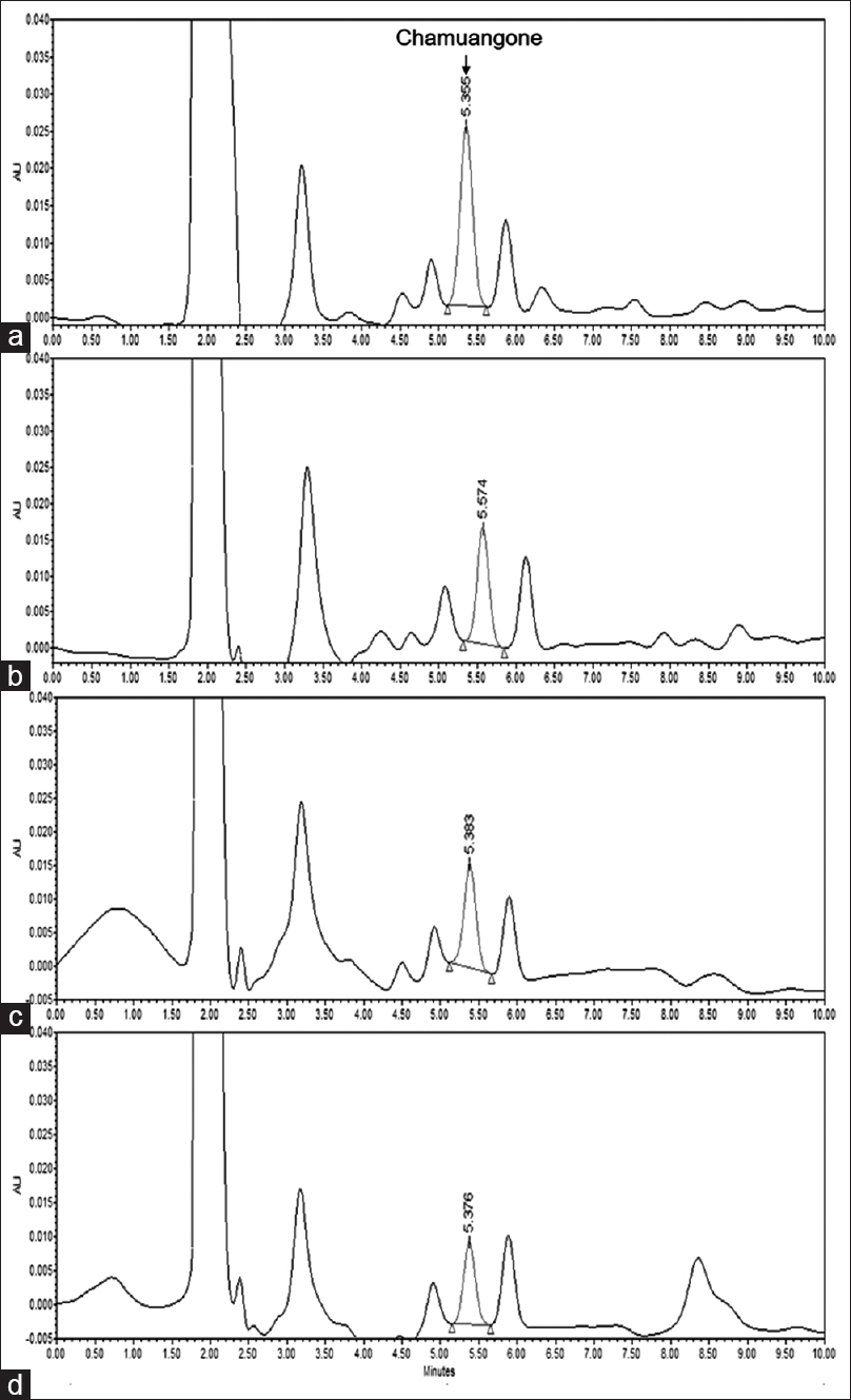 Figure 1: High-performance liquid chromatography chromatograms of chamuangone extracts using palm oil (a), rice bran oil (b), soybean oil (c), and sunflower oil (d) as the alternative green solvents