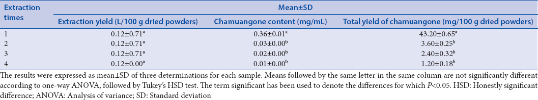 Table 5: Effect of consecutive extraction times on the chamuangone content and yields of chamuangone-enriched <i>Garcinia cowa</i> leaf extract with rice bran oil