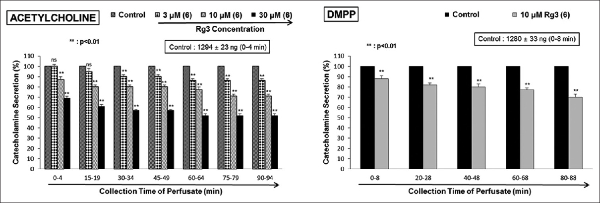 Figure 1: Inhibitory responses of Rg3 on release of CA produced by acetylcholine (left) and DMPP (right) in the perfused adrenal medulla of the rat. The release of CA evoked by an injection of ACh (5.32 mM) with a volume of 50 &#956;L at 15-min intervals or by infusion of DMPP (100 &#956;M) for 2 min at 20-min intervals was produced during perfusion of 3, 10, and 30 &#956;M of Rg3 for 1.5 h as designated by bolt marks, respectively. The number in each parenthesis displays number of adrenal medulla. T-type bar on each column indicates SEM. Ordinate: The quantities of CA released in adrenal medulla (&#37; of control). Abscissa: Collecting time of the perfusate (min). Significant difference was statistically analyzed by comparing the value of the control with individual dose-treatment group of Rg3. The collection of perfusates produced by ACh and DMPP was performed for 4 and 8 min, respectively. &#42;&#42;<i>P</i> &#60; 0.01. Rg3: Ginsenoside-Rg3; ns: Statistically nonsignificant; CA: Catecholamines; DMPP: 1,1-dimethyl-4-phenylpiperazinium; ACh: Acetylcholine; SEM: Standard errors of the mean