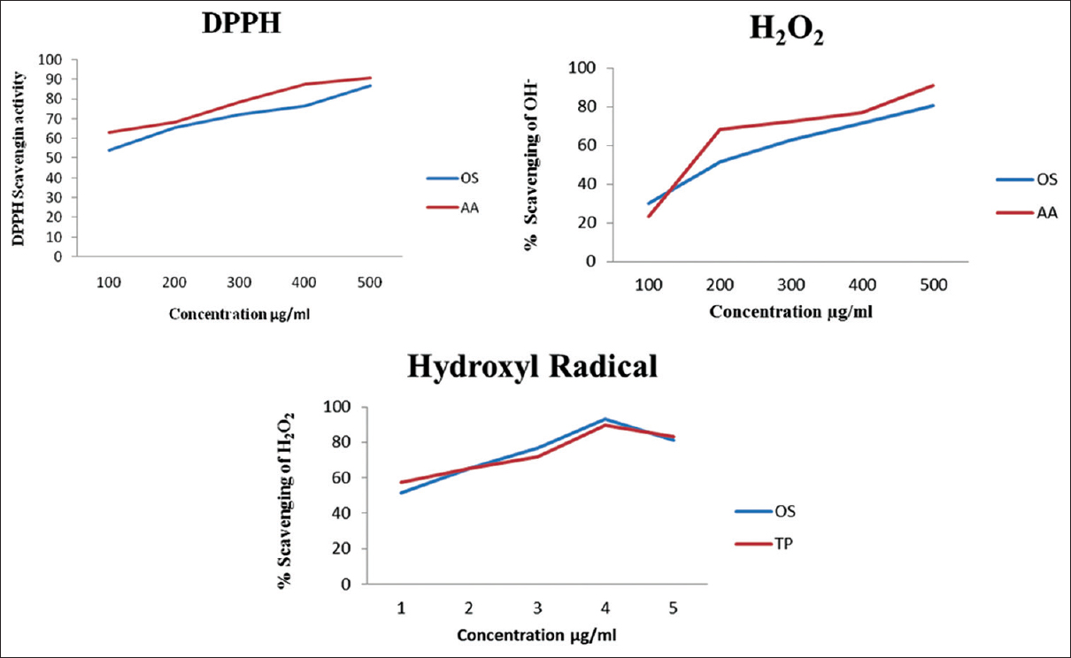 Figure 2: Free radical scavenging activity (Hydrogen peroxide, Hydroxy Radicals and 2,2-Diphenyl-1-picrylhydrazyl) of ethanolic extract of <i>Ocimum sanctum</i> with ascorbic acid and α tocopherol as standards