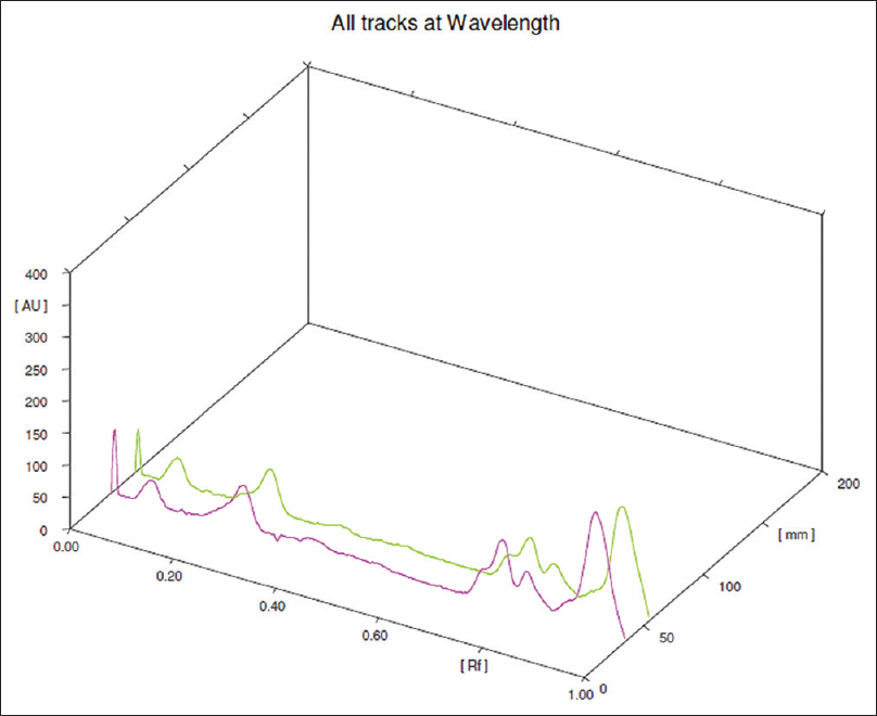 Figure 2: High-performance thin-layer chromatography fingerprinting overlay of aqueous extract of mucilage of <i>Althaea officinalis</i> L. root at 254 nm track 1 and 2 of <i>Althaea officinalis</i> L. root at 254 nm track 1 and 2