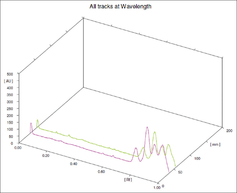Figure 6: High-performance thin-layer chromatography overlay of aqueous extract of mucilage of <i>Althaea officinalis</i> L. at 550 nm track 1 and 2