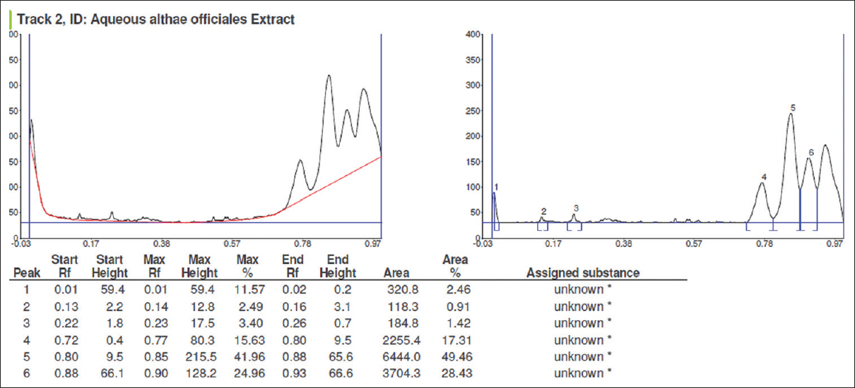 Figure 7: High-performance thin-layer chromatography densitogram and peaks of aqueous extract of mucilage of <i>Althaea officinalis</i> L. at 550 nm (T2)