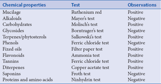 Table 4: Confirmatory phytochemical test of <i>Althaea officinalis</i> root mucilage