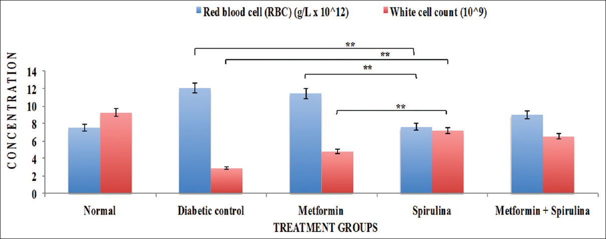 Figure 13: Mean Red blood cells concentration and white cell count of rats per group. Rats were treated over a period of 90 days. All data were presented as mean (±) standard error mean (SEM) (<i>n</i> = 6) using SPSS. The data were statistically analyzed by two-way ANOVA followed by Dunnett's test. Values were considered statistically significant when **<i>P</i> < 0.01