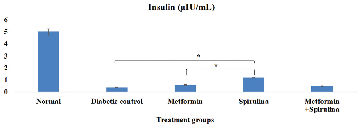 Figure 17: Mean insulin concentration of rats per group. Rats were treated over a period of 90 days. All data were presented as mean (±) standard error mean (SEM) (<i>n</i> = 6) using SPSS. The data were statistically analyzed by two-way ANOVA followed by Dunnett's test. Values were considered statistically significant when *<i>P</i> < 0.05, **<i>P</i> < 0.01, and ***<i>P</i> < 0.001