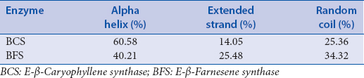 Table 4: The summary of secondary structure elements identified in <i>β-caryophyllene</i> synthase and for <i>β-Farnesene</i> synthase proteins, respectively