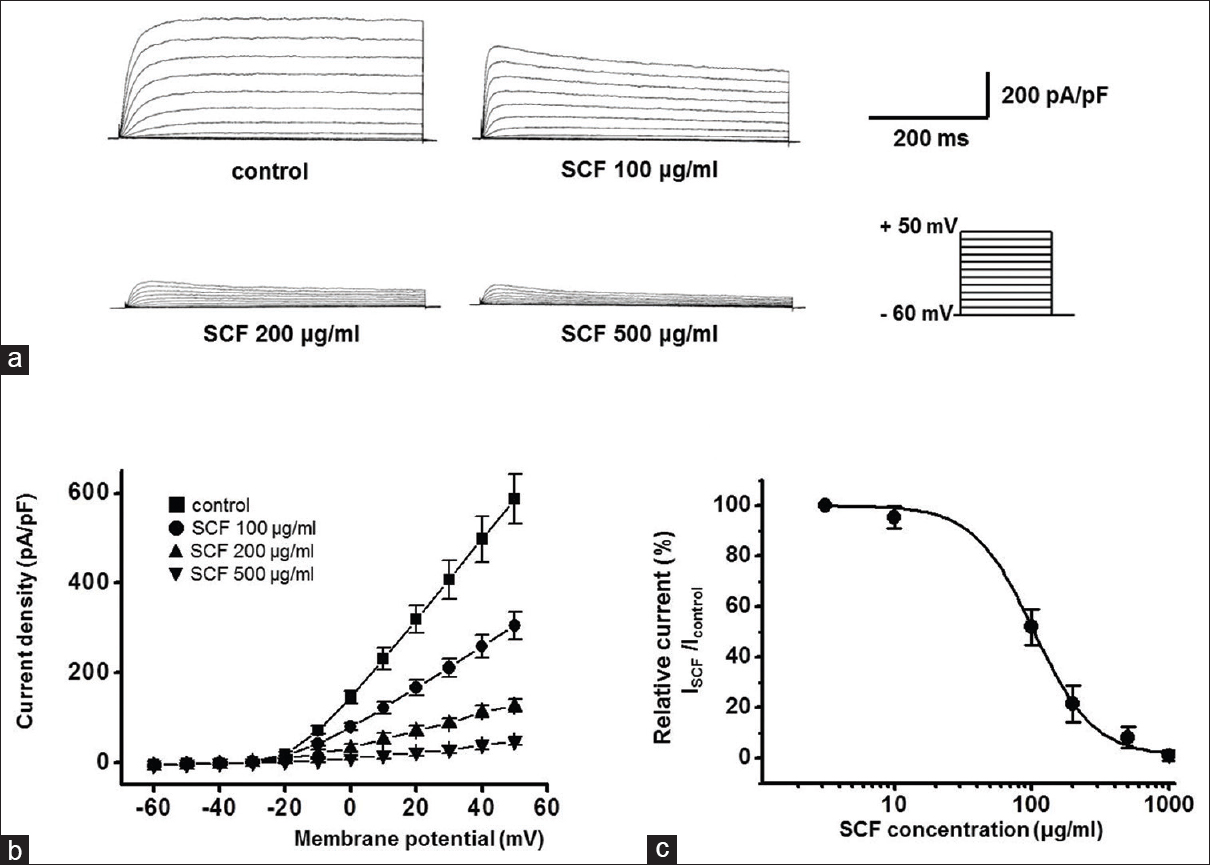 Effects of the herbal medicines on voltage-dependent K+ 2 channels