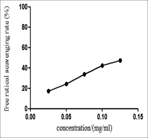 Figure 2: Free radical scavenging curve at different concentrations of the polysaccharides from Rehmanniae radix preparata