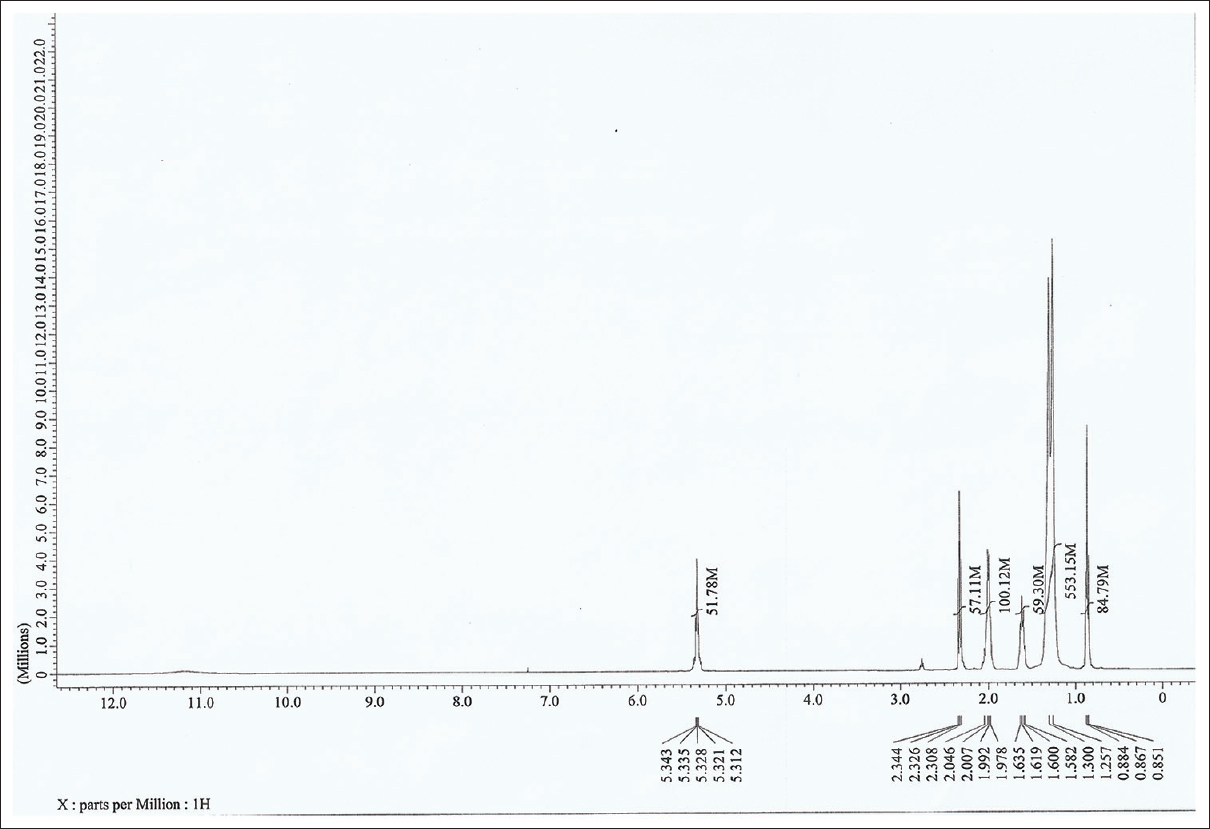 Figure 2: <sup>1</sup>H-NMR spectra of pure compound of <i>Phoenix dactylifera</i>