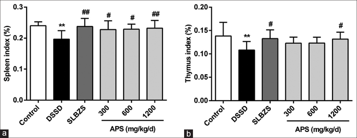 Figure 2: Effects of Astragalus polysaccharides on the organ index in dampness stagnancy due to spleen deficiency rats. The dampness stagnancy due to spleen deficiency rats was treated with Astragalus polysaccharides for 14 days, and the spleen index and the thymus index were tested (a and b respectively). Statistical information is the same as Figure 1