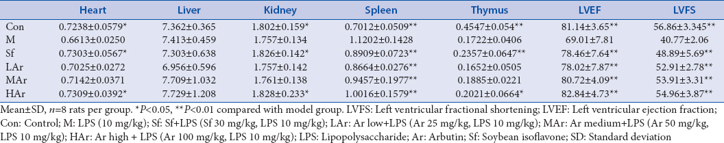 Table 1: Effect of arbutin on cardiac function and organ index in lipopolysaccharide-induced myocardial injury