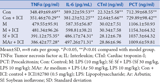 Table 4: Effect of arbutin on inflammatory factors in lipopolysaccharide-induced myocardial injury with addition of ICI182780