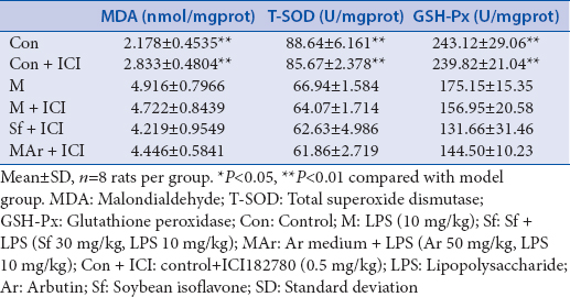 Table 6: Effect of arbutin on oxidative stress indices in lipopolysaccharide-induced myocardial injury with addition of ICI182780