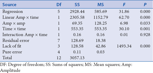 Table 4: Analysis of variance for fitted models (yield percentage)s