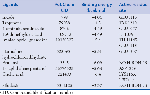 Table 6: Binding energy and active residue site of identified compounds