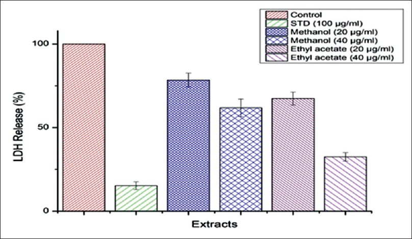 Figure 5: Lactate dehydrogenase assay by AAPH-induced erythrocytes treated with methanol and ethyl acetate extracts (20 and 40 μg/mL) for 2 h by considering the control as 100%; the amount of LDH release was calculated in percent. Error bar represents mean ± of triplicates, and test samples are significantly different from control at <i>P</i> < 0.05. AAPH: 2,2-azobis (2, amidinopropane) dihydrochloride; LDH: Lactate dehydrogenase