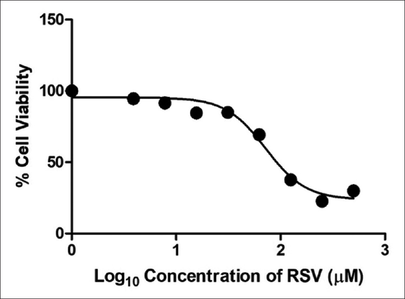Figure 2: Dose–response curve of resveratrol on immortalized human fetal osteoblastic cells 1.19 cell viability. Graph of percentage of cell viability versus final log<sub>10</sub> concentration for resveratrol (3.9–500 μM) incubated for 48 h. All the data were expressed as a mean ± standard error of the mean (<i>n</i> = 3). Percentage cell viability was statistically analyzed by calculating the dose-response stimulation curve with log (agonist) versus response variable slope nonlinear analysis using GraphPad Prism software (<i>P</i> ≤ 0.05)