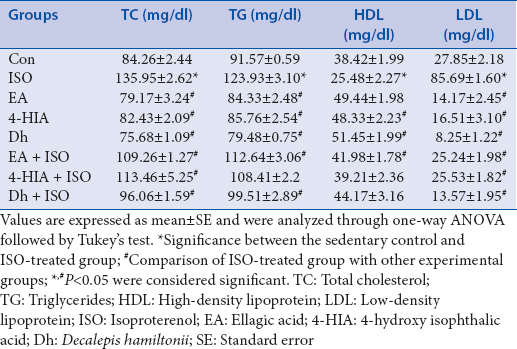 Table 2: Effect of ellagic acid, 4-hydroxy isophthalic acid, and <i>Decalepis hamiltonii</i> extract on changes on serum lipid profile in isoproterenol-treated rats