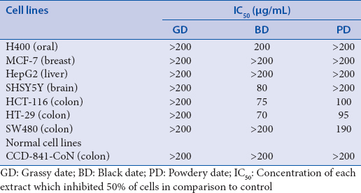 Table 1: Inhibitory effects of methanol extracts of porcupine bezoars (48 h)