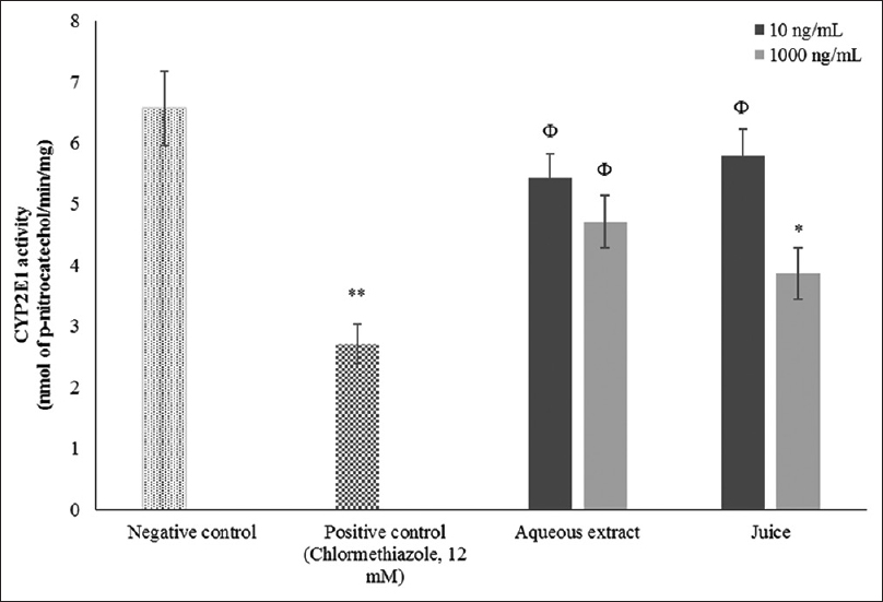 Figure 2: <i>In vitro</i> effect of leaf juice and aqueous extract of <i>Clinacanthus nutans</i> on the activity of cytochrome P2E1 in human liver microsomes. <i>N</i> = 3; data values were presented as mean ± standard error of the mean; analyzed using Dunnett's test; *<i>P</i> < 0.05, **<i>P</i> < 0.01 significant difference compared to the control and ϕ no significant difference compared to the negative control