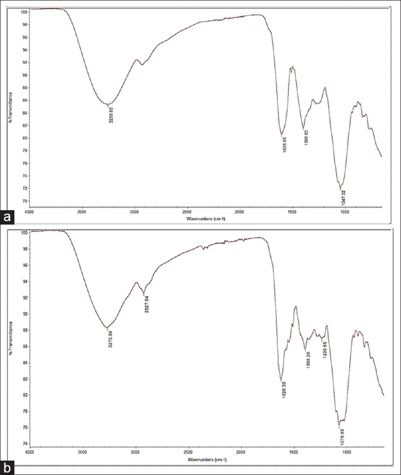 Figure 4: Fourier transform infrared spectra <i>Clinacanthus nutans</i> leaf. (a) aqueous extract; (b) juice