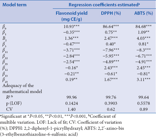 Table 3: Regression coefficients of predicted quadratic polynomial models for flavonoid yield and anti-oxidant capacity from <i>Andrographis echioides</i>