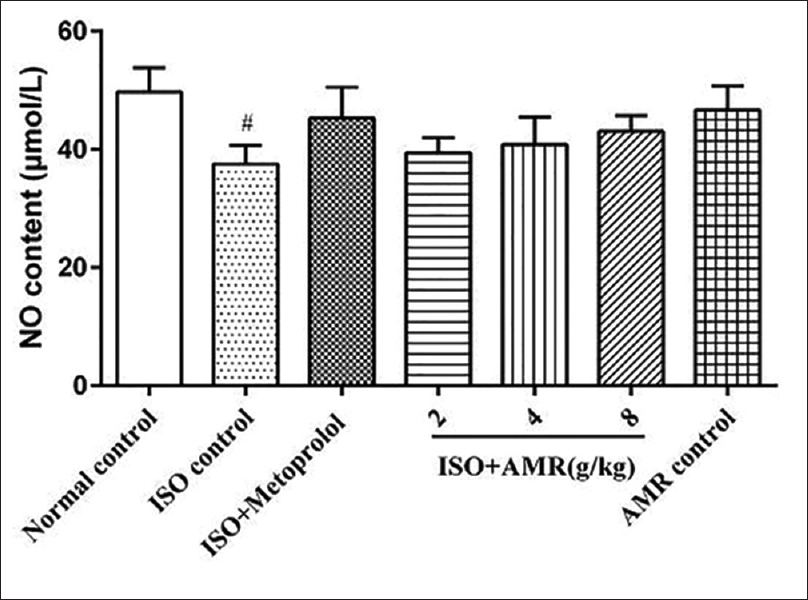 Figure 3: Effects of AMR on the content of NO in ISO-induced mice. Values are means ± standard error of the mean; AMR: <i>Atractylodes macrocephala</i> rhizoma; ISO: Isoproterenol; NO: Nitric oxide; #<i>P</i> < 0.05 versus normal control group