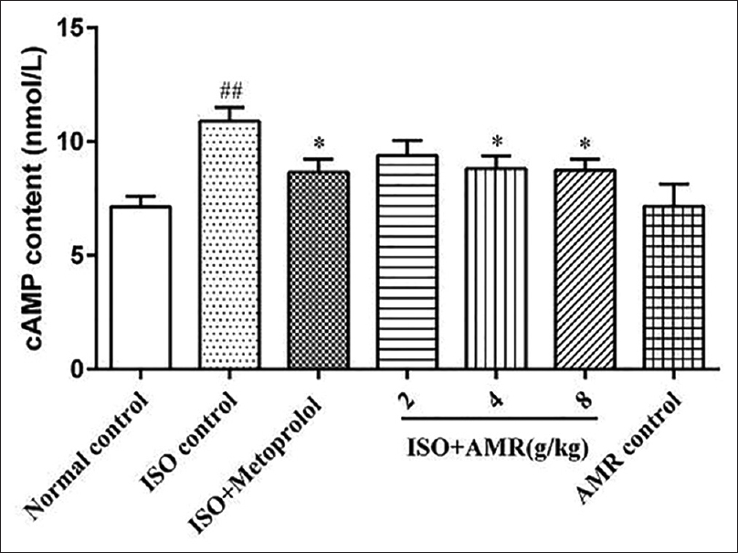 Figure 4: Effects of AMR on the content of cAMP in ISO-induced mice. Values are means ± standard error of mean; AMR: <i>Atractylodes macrocephala</i> rhizoma; ISO: Isoproterenol; cAMP, Cyclic adenosine monophosphate; ##<i>P</i> < 0.01 versus normal control group; *<i>P</i> < 0.05 versus ISO control group