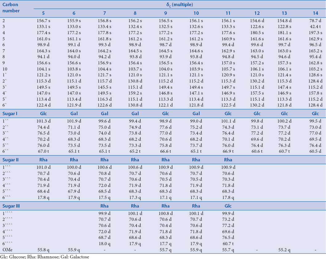 Table 1: Carbon-13 nuclear magnetic resonance data of compounds (5-14), 150 MHz in dimethyl sulphoxide-d<sub>6</sub>