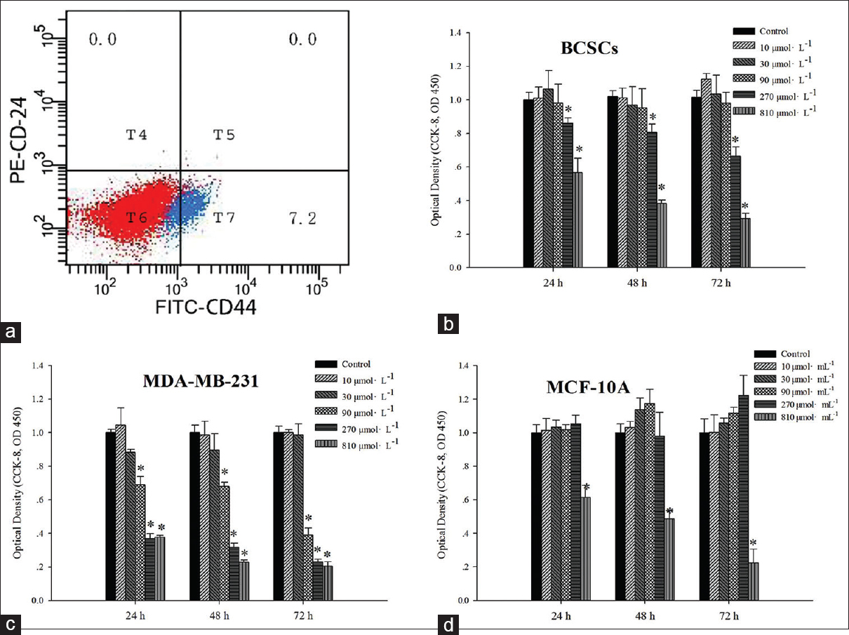 Figure 1: Effects on cell viability assay between MDA-MB-231, breast cancer stem-like cells and MCF-10A after rosmarinic acid treatment. (a) The CD44+/CD24-<sup>/low</sup> subpopulation of MDA-MB-231 cells were sorted by the Flow cytometer. Cell viability of MDA-MB-231 (b), breast cancer stem-like cells (c) and MCF-10A (d) in response to rosmarinic acid treatment at different concentrations (0, 10, 30, 90, 270 and 810 µmol/L) was measured with the CCK8 assay at 24, 48 and 72 h. DMSO was used as vehicle control. *<i>P</i> < 0.05, compared with the control