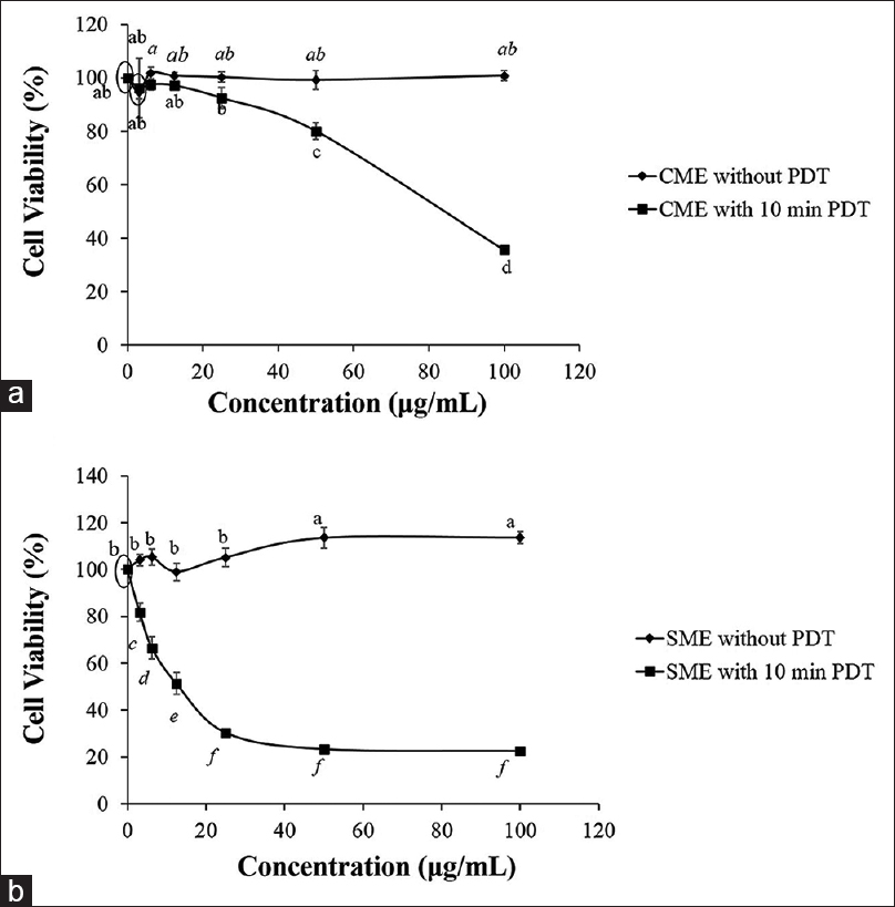 Figure 3: HepG2 cell viability under various concentrations (3.125, 6.25, 12.5, 25, 50, and 100 µg/mL) of <i>Clinacanthus nutans</i>methanolic extract (a) and SME (b) with 10 min photodynamic therapy or without photodynamic therapy. Each data point was expressed as mean ± standard deviation with <i>n</i> = 4. Means with a common letter are significantly similar, <i>P</i> < 0.05