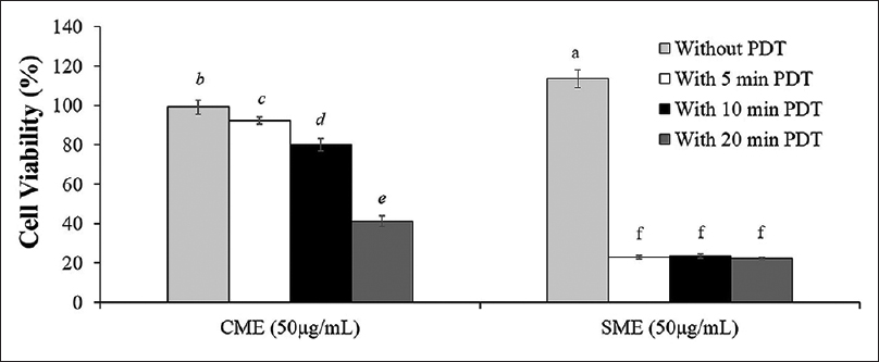 Figure 4: HepG2 cell viability upon treatment with <i>Clinacanthus nutans</i> and <i>Strobilanthes crispus</i> methanolic extracts, followed by photodynamic therapy at different exposure time (5 min, 10 min, and 20 min). Each data point was expressed as mean ± standard deviation with <i>n</i> = 4. Means with a common letter are significantly similar, <i>P</i> < 0.05