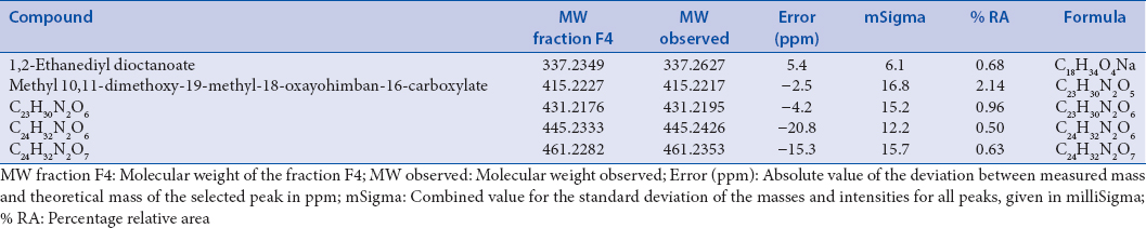 Table 2: The main chemical constituents of the F4 fraction from the hexane extract of <i>Rauvolfia tetraphylla</i>, identified by direct injection electrospray ionization mass spectrometry
