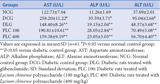 Table 2: Effect of PLC on aspartate aminotransferase, alkaline phosphatase, and alanine aminotransferase level in diabetic rats