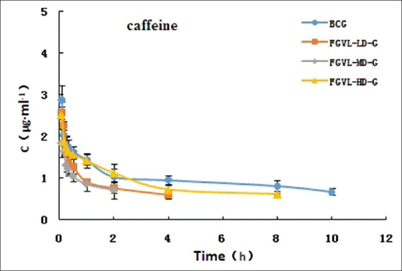 Figure 2: The mean plasma concentration–time curves of caffeine in different groups