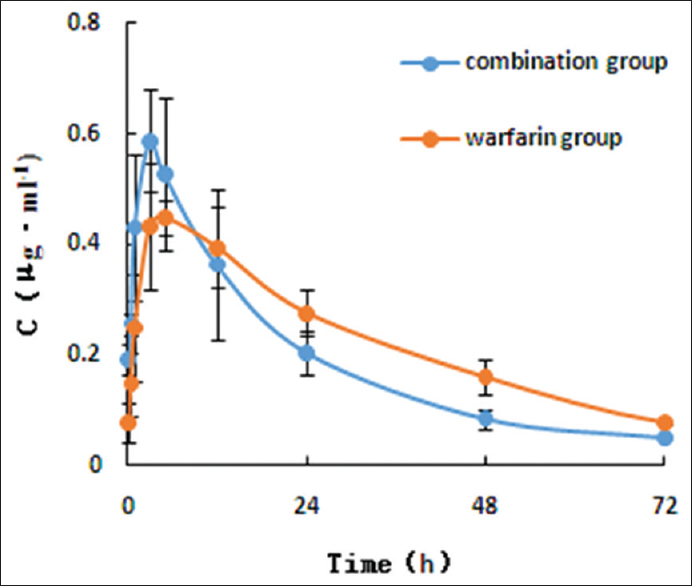 Figure 7: C-t curve of warfarin and combination groups in rat plasma