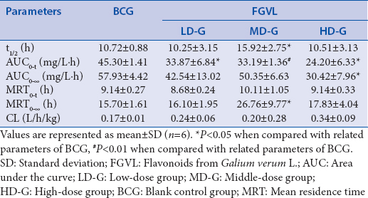 Table 2: Effects of flavonoids from <i>Galium verum</i> L. on pharmacokinetic parameters of metoprolol in rat