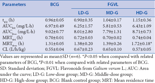 Table 3: Effects of flavonoids from <i>Galium verum</i> L. on pharmacokinetic parameters of chlorzoxazone in rats