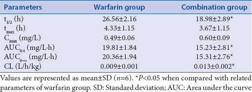 Table 6: Effects of Flavonoids from Galium verum L. on pharmacokinetic parameters of warfarin (<i>n</i>=6, x̄±s)