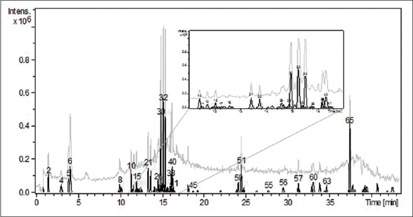 Figure 1: Liquid chromatography-mass spectroscopy peak detected in the ethanol extract of <i>Solanum villosum</i> (filled black plots), overlayed with a total ion chromatogram (gray plot). Characterized peaks are labeled with their peak numbers