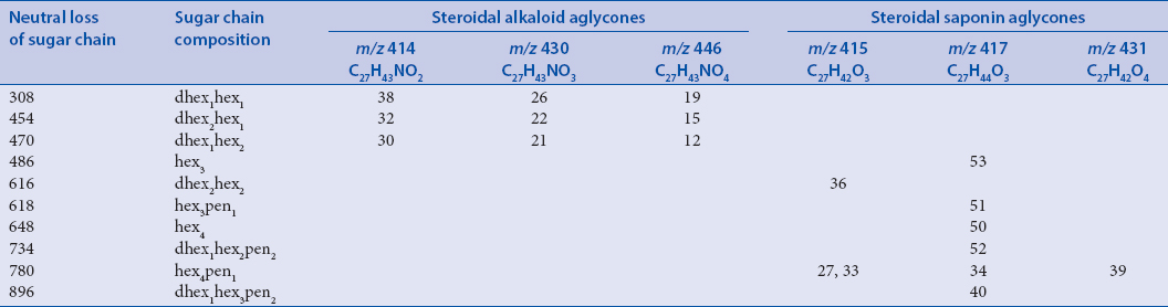 Table 2: Peak numbers of steroidal glycosides detected in the ethanol extract of <i>Solanum villosum</i>, arranged according to aglycone type and composition of sugar chains